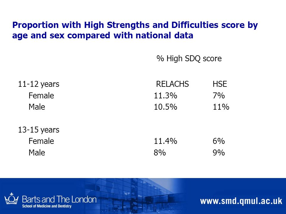 Proportion with High Strengths and Difficulties score by age and sex compared with national data