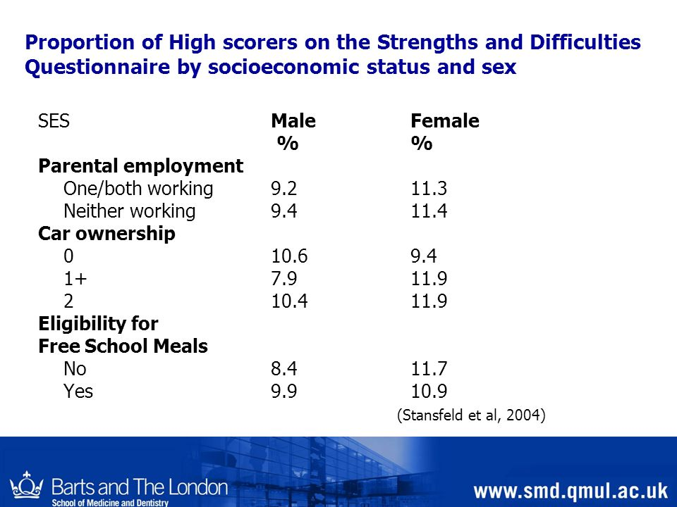 Proportion of High scorers on the Strengths and Difficulties Questionnaire by socioeconomic status and sex