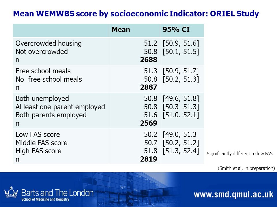 Mean WEMWBS score by socioeconomic Indicator: ORIEL Study