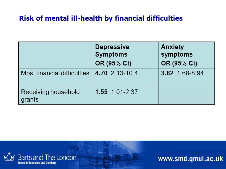Risk of mental ill-health by financial difficulties