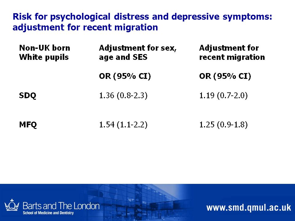 Risk for psychological distress and depressive symptoms: adjustment for recent migration