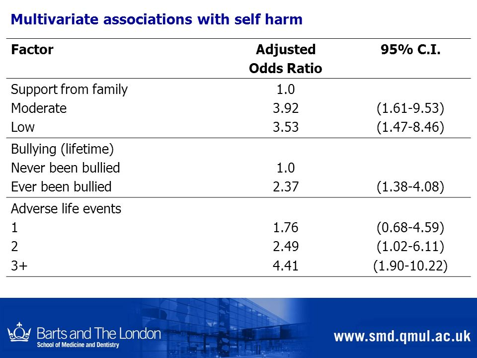 Multivariate associations with self harm