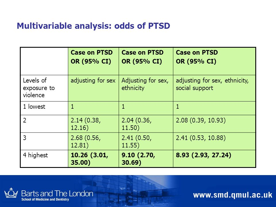 Multivariable analysis: odds of PTSD