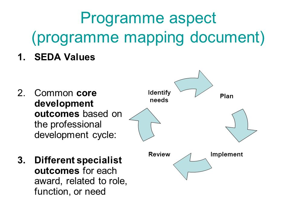 Programme aspect (programme mapping document)