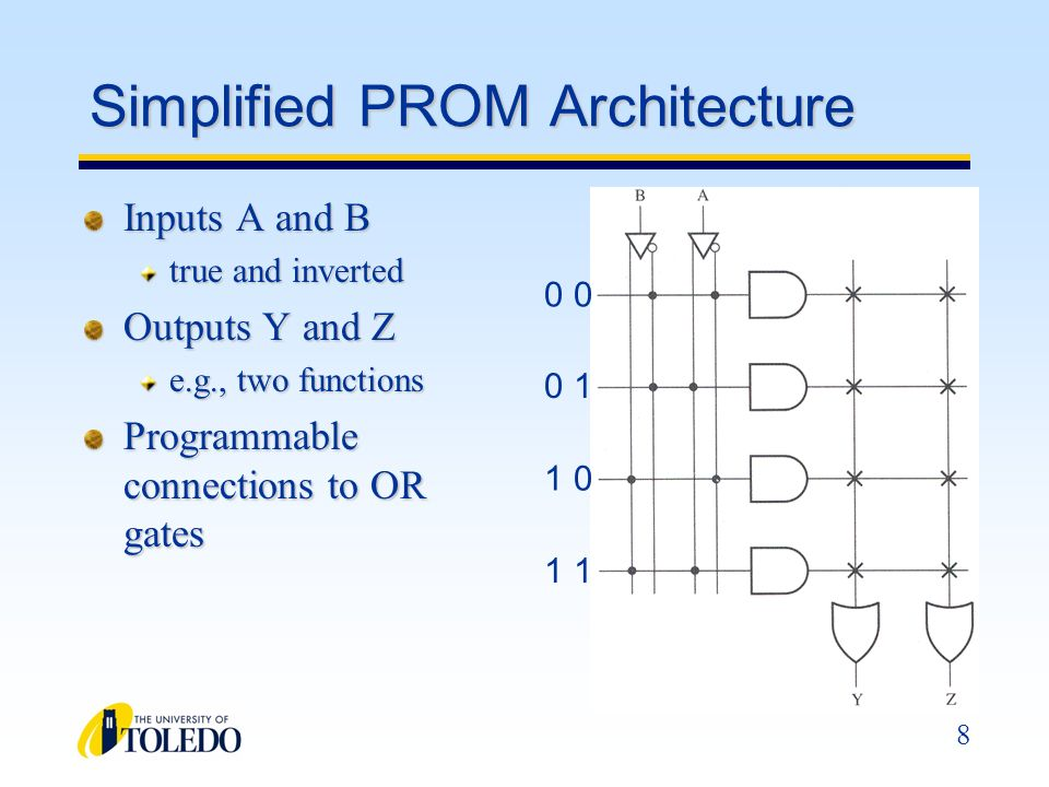 Simplified PROM Architecture