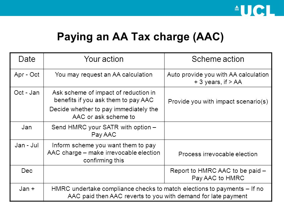 Paying an AA Tax charge (AAC)