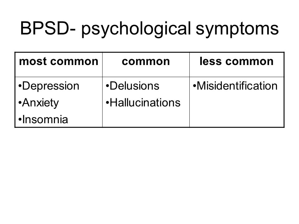 BPSD- psychological symptoms