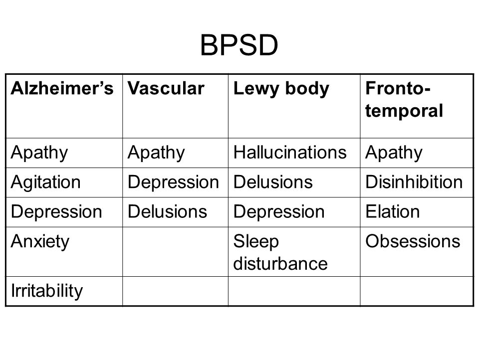 BPSD Alzheimer's Vascular Lewy body Fronto-temporal Apathy