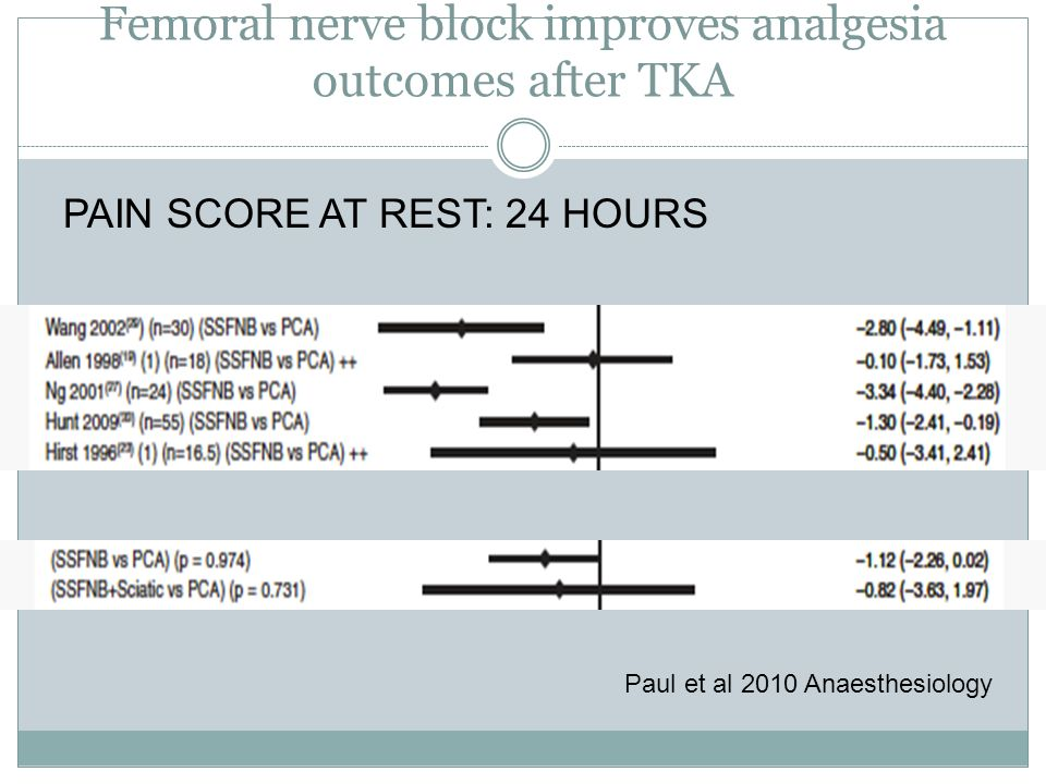 Femoral nerve block improves analgesia outcomes after TKA