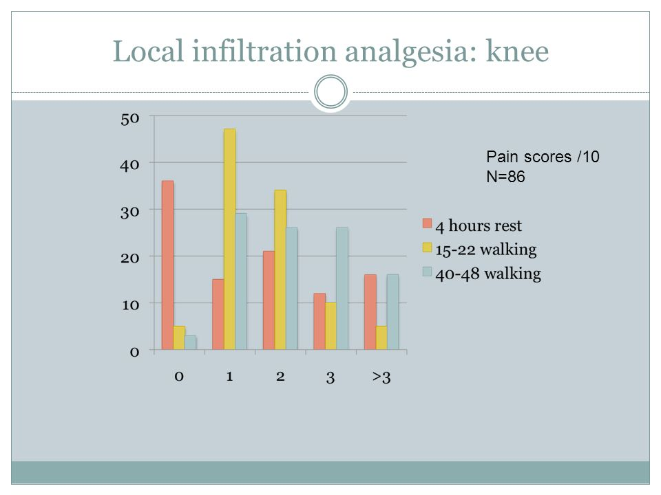 Local infiltration analgesia: knee