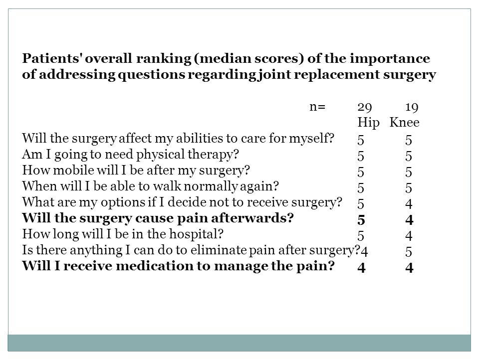 Patients overall ranking (median scores) of the importance of addressing questions regarding joint replacement surgery