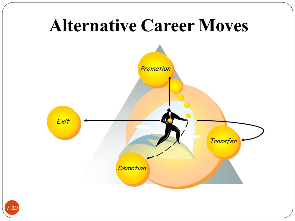 career paths with hierarchical and alternative mobility Career paths because people are our most important resource, sagacent technologies is committed to helping our employees plan and build careers that offer mobility and advancement.