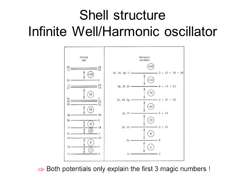 Shell structure Infinite Well/Harmonic oscillator