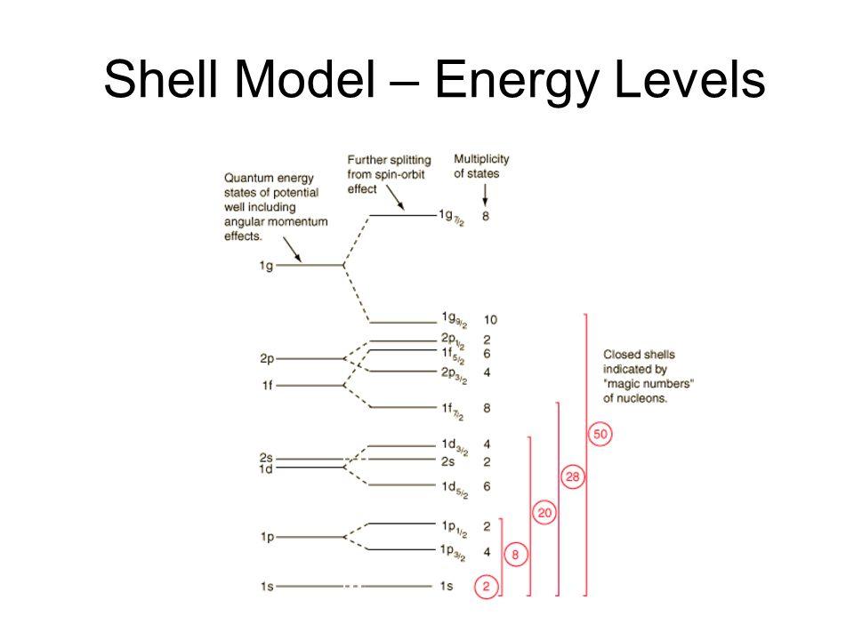 Shell Model – Energy Levels