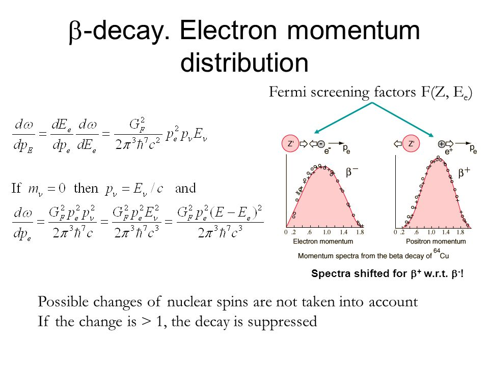 b-decay. Electron momentum distribution