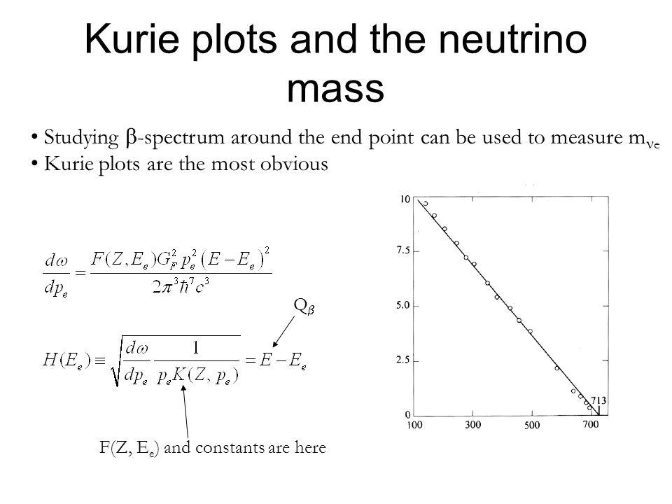 Kurie plots and the neutrino mass