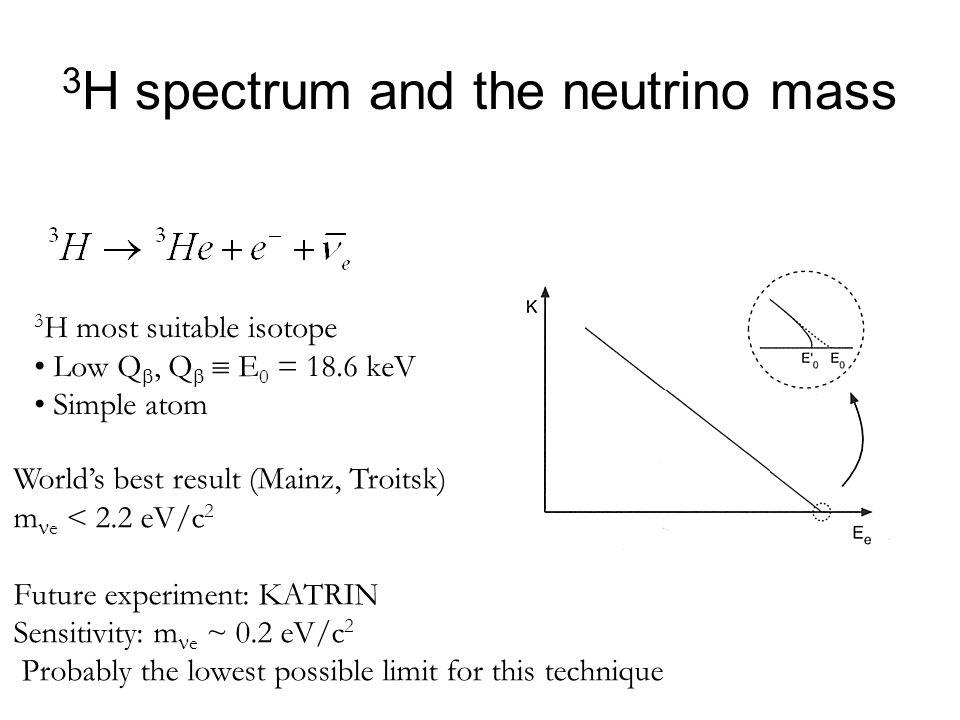 3H spectrum and the neutrino mass