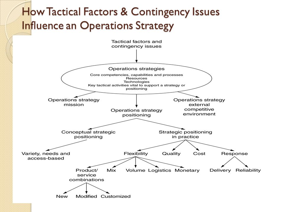Strategic tactical operational and contingency planning for boeing