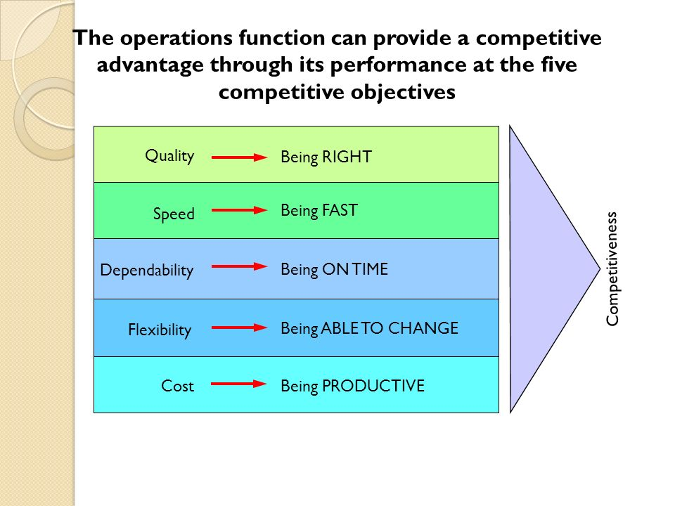 performance objective template - operations performance ppt video online download