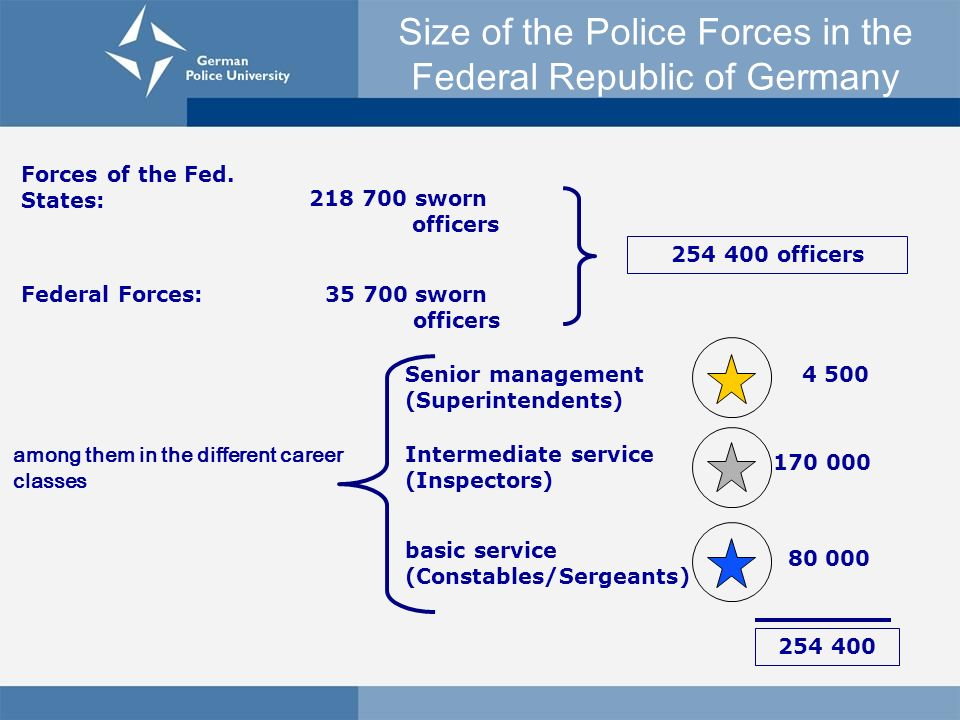 Size of the Police Forces in the Federal Republic of Germany