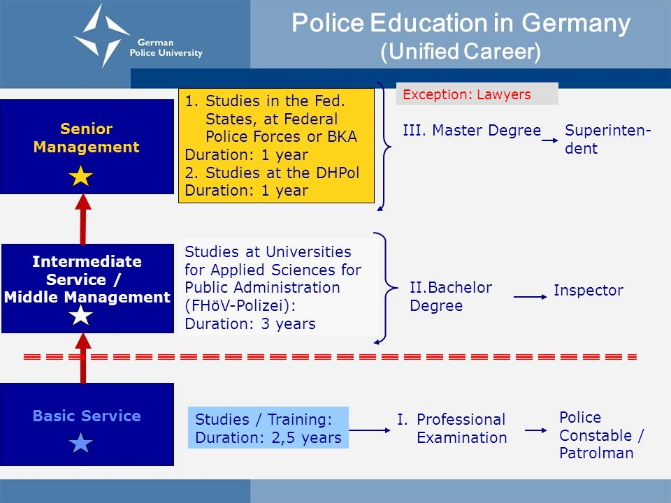 Police Education in Germany (Unified Career)