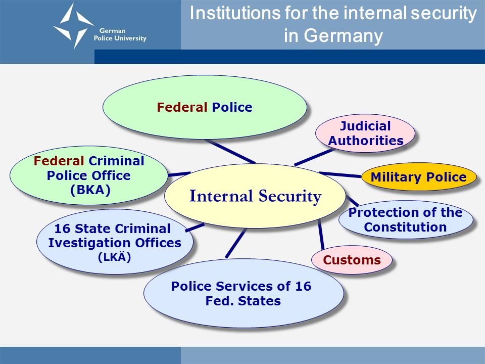 Institutions for the internal security in Germany