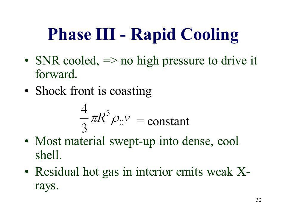 Phase III - Rapid Cooling
