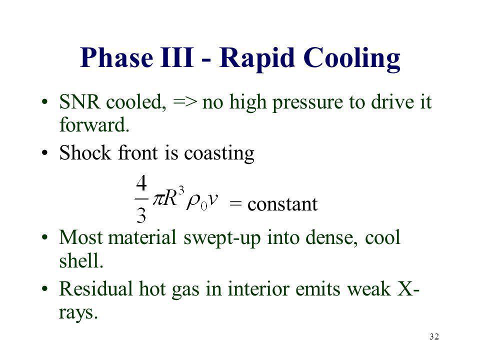 Phase III - Rapid Cooling