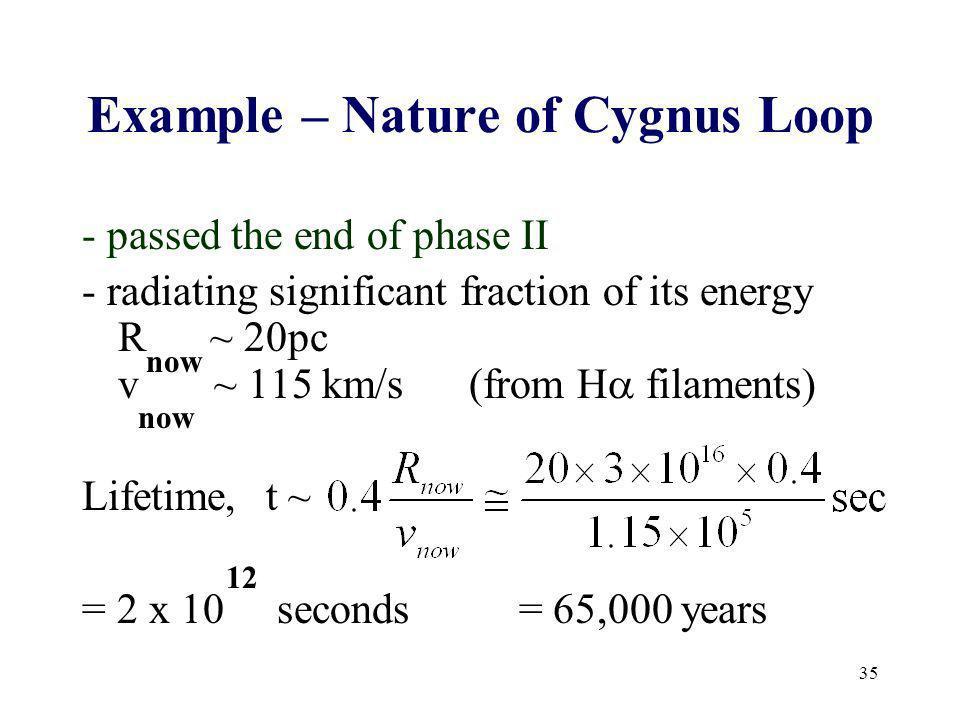 Example – Nature of Cygnus Loop