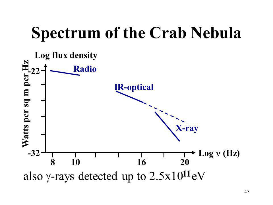 Spectrum of the Crab Nebula