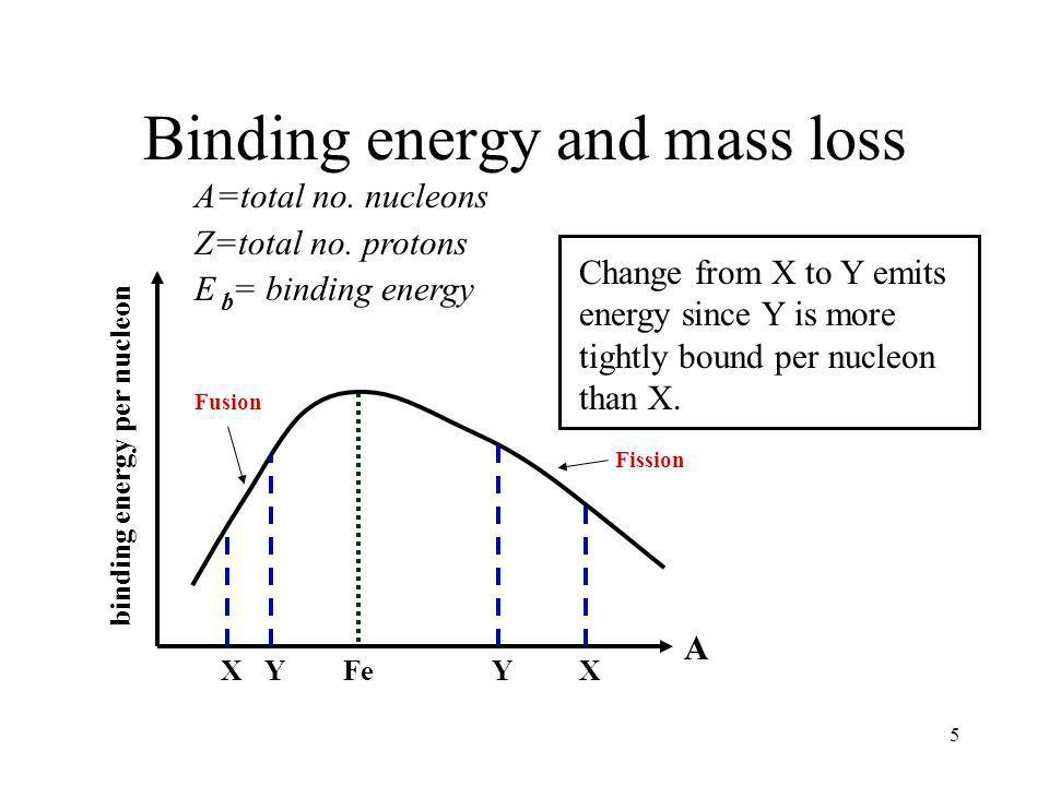 Binding energy and mass loss