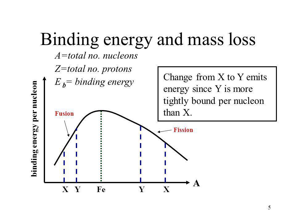 Binding energy and mass loss