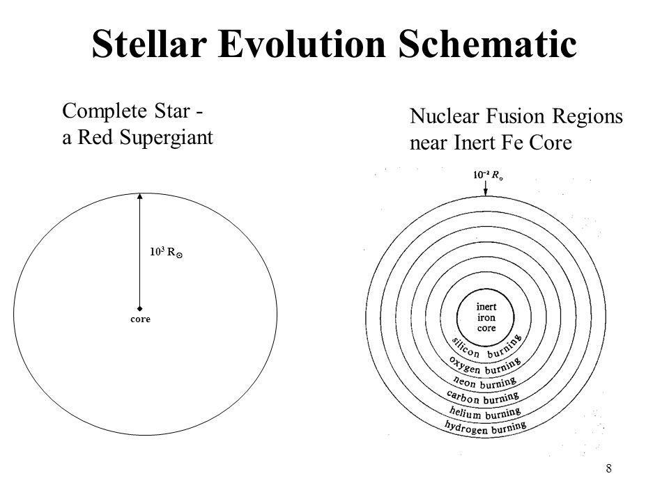 Stellar Evolution Schematic