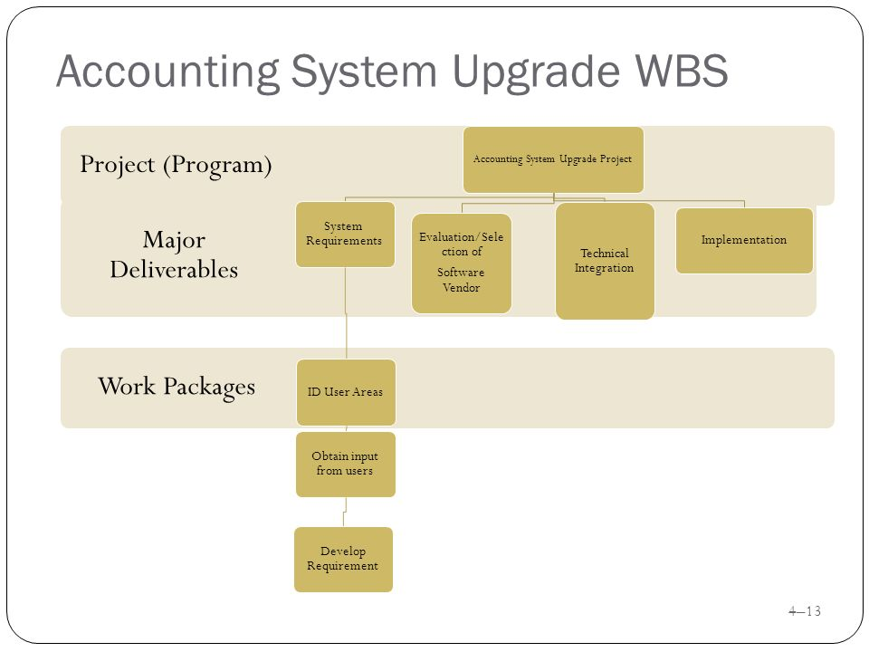 integrated accounting system 5 non-integrated accounts learning objectives after studying this chapter you should be able to differentiate between integrated and non-integrated systems of accounting.
