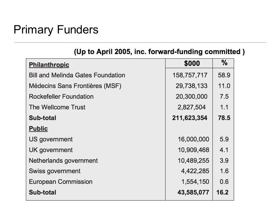 Primary Funders