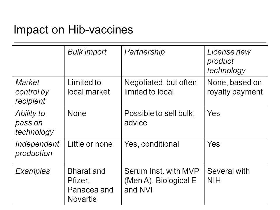 Impact on Hib-vaccines