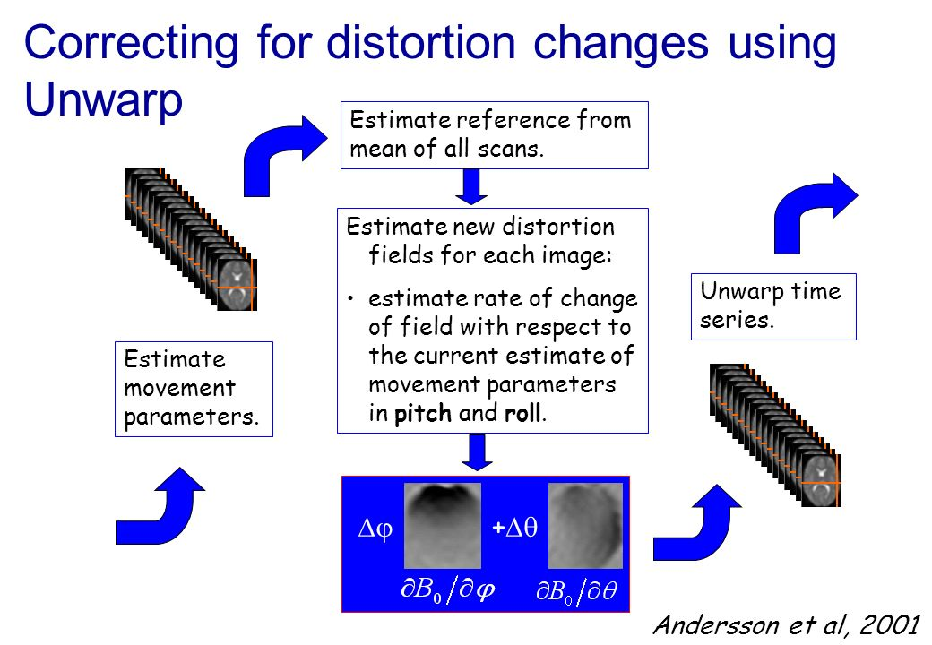 Correcting for distortion changes using Unwarp