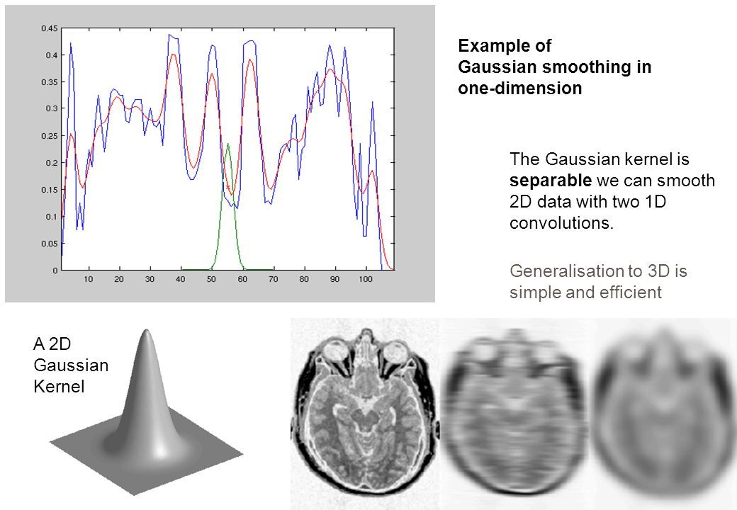 Gaussian smoothing in one-dimension