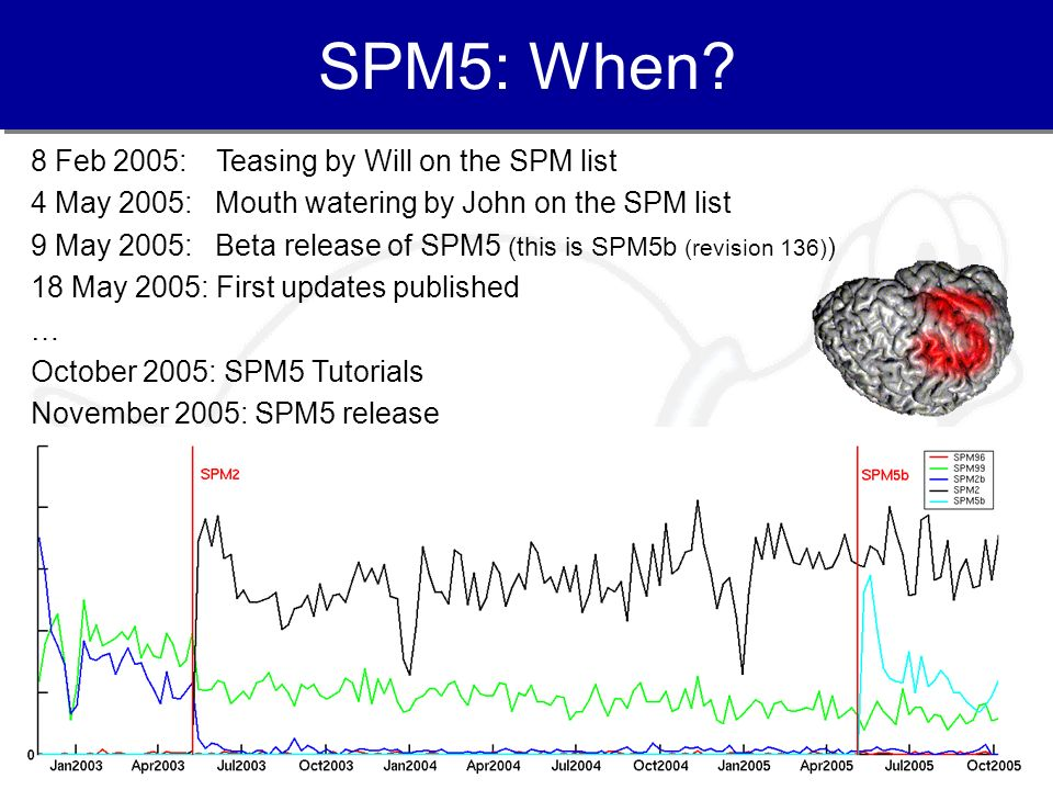 SPM5: When 8 Feb 2005: Teasing by Will on the SPM list