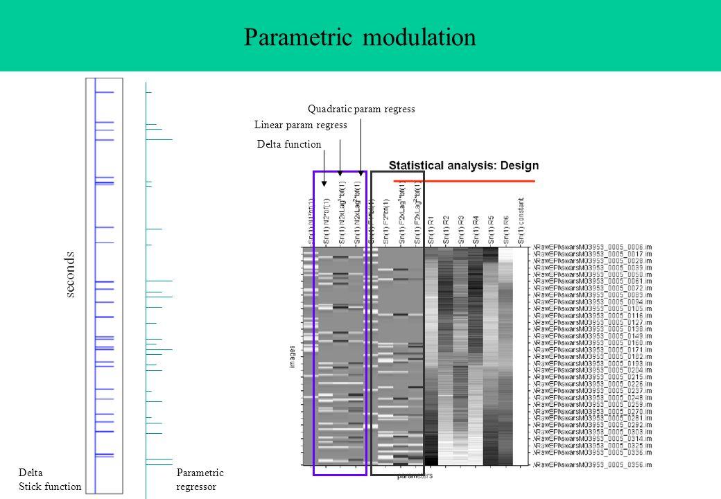 Parametric modulation
