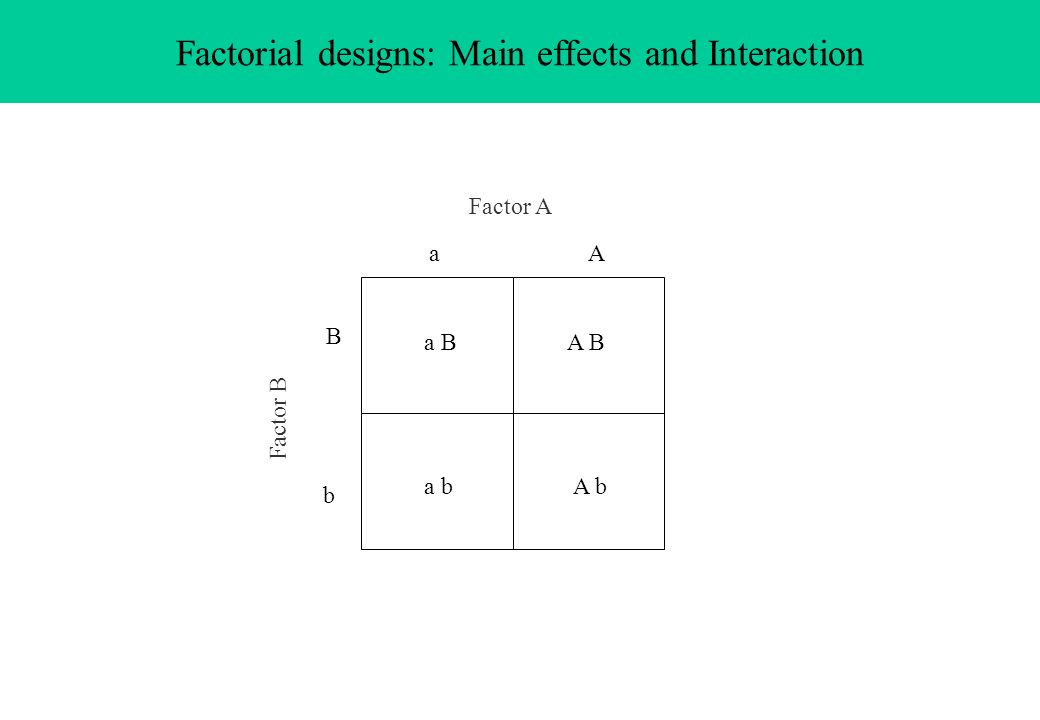 Factorial designs: Main effects and Interaction