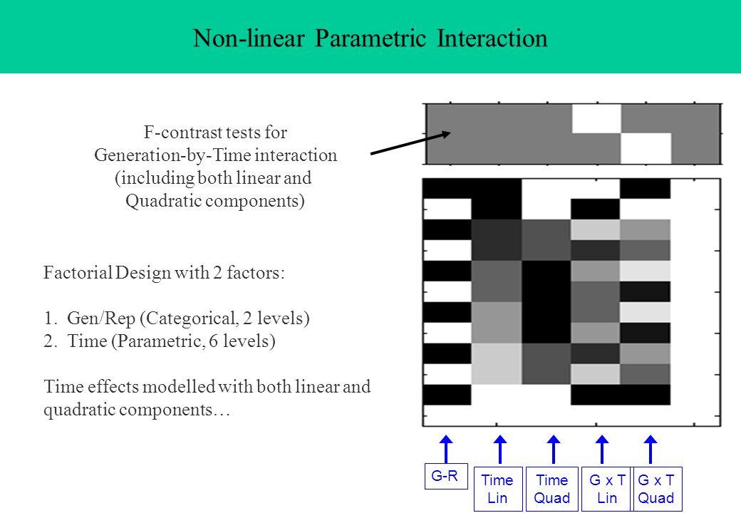 Non-linear Parametric Interaction