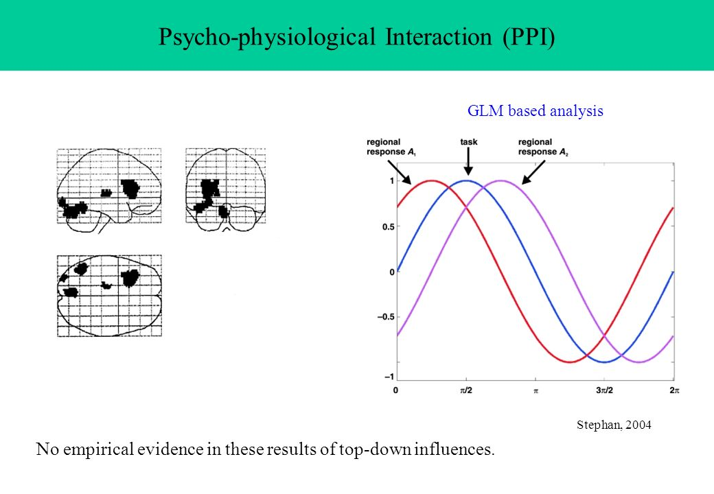 Psycho-physiological Interaction (PPI)