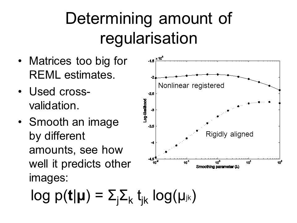 Determining amount of regularisation