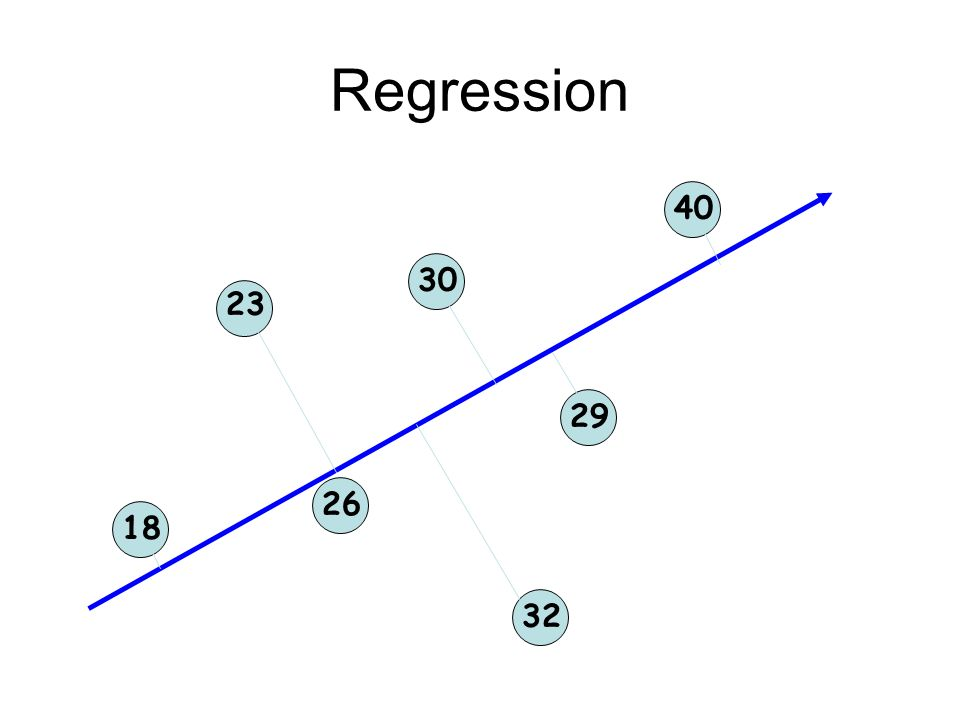 Regression 40 30 23 29 26 18 32