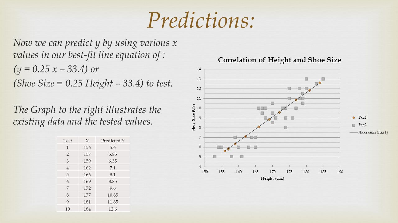 Can Height Be Predicted By Shoe Size