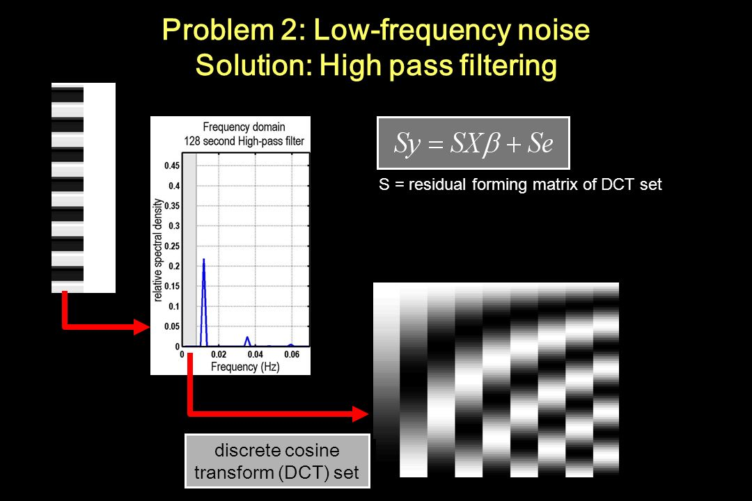 Problem 2: Low-frequency noise Solution: High pass filtering