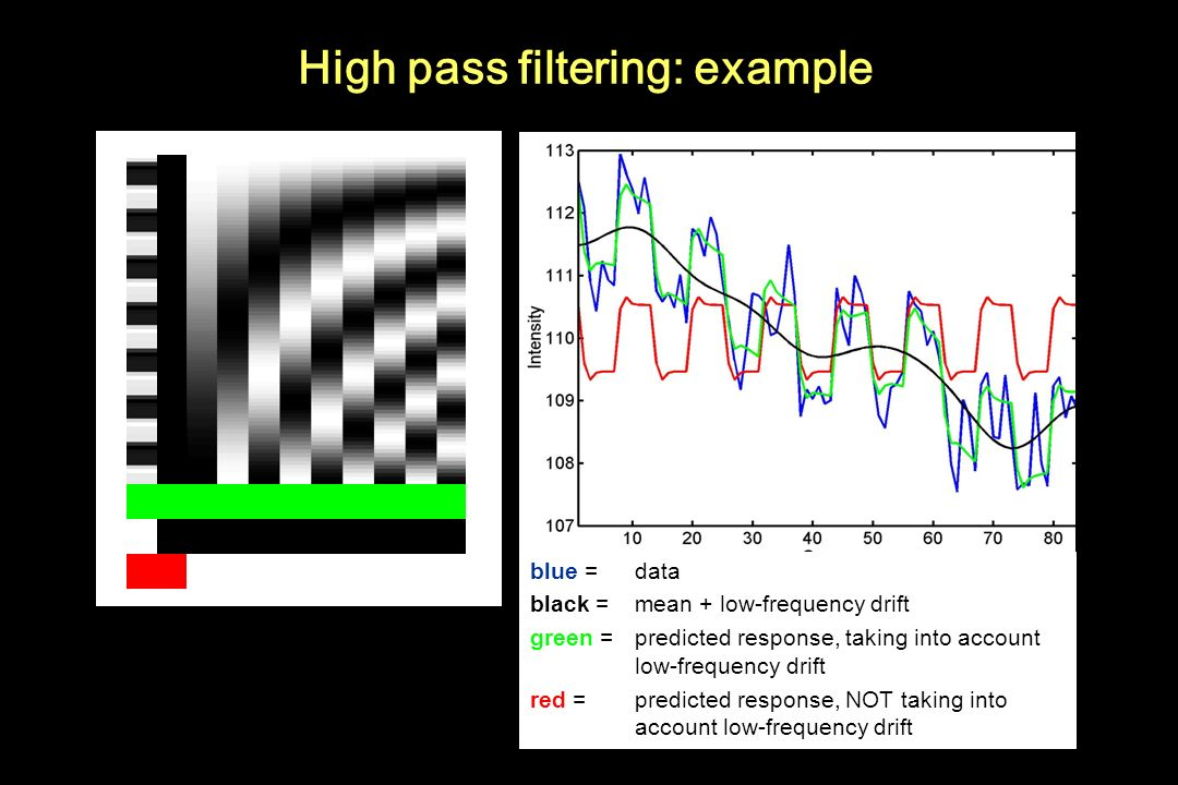High pass filtering: example