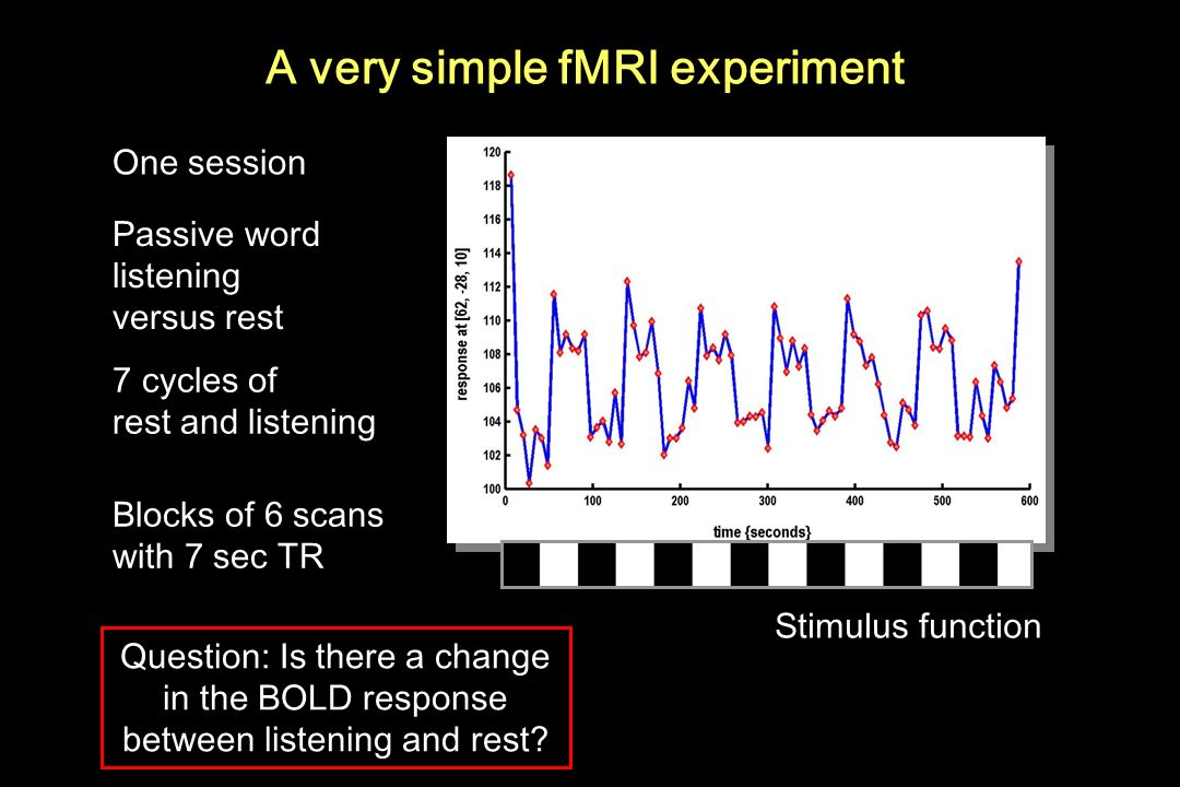 A very simple fMRI experiment
