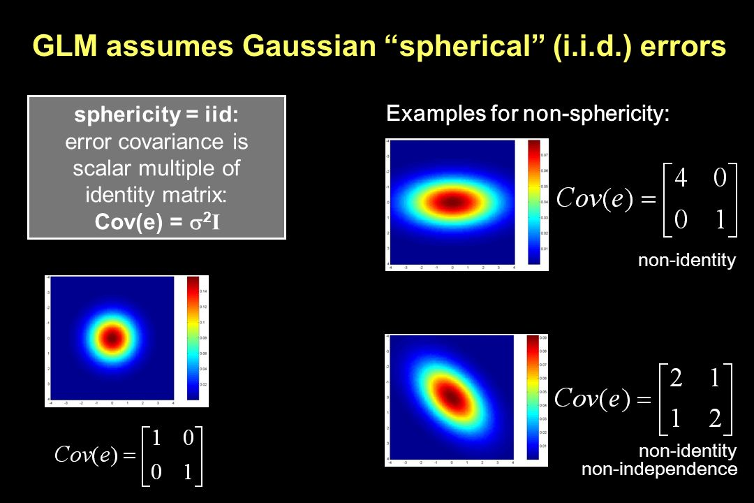 GLM assumes Gaussian spherical (i.i.d.) errors
